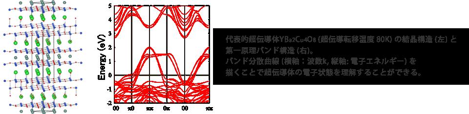 代表的超伝導体YBa2Cu4O8 (超伝導転移温度 80K) の結晶構造 (左) と第一原理バンド構造 (右)。バンド分散曲線 (横軸:波数k, 縦軸: 電子エネルギー) を描くことで超伝導体の電子状態を理解することができる。