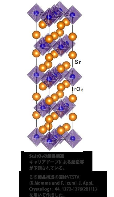 Sr2IrO4の結晶構造キャリアドープによる超電導が予測されている。この結晶構造の図はVESTA(K.Momma and F. Izumi, J. Appl. Crystallogr., 44, 1272-1276(2011).)を用いて作成した。